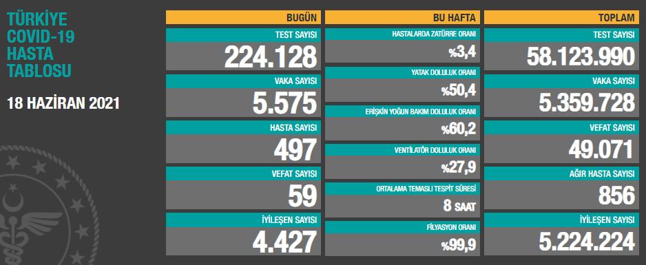 Türkiye'de son 24 saatte 5.575 koronavirüs vakası tespit edildi