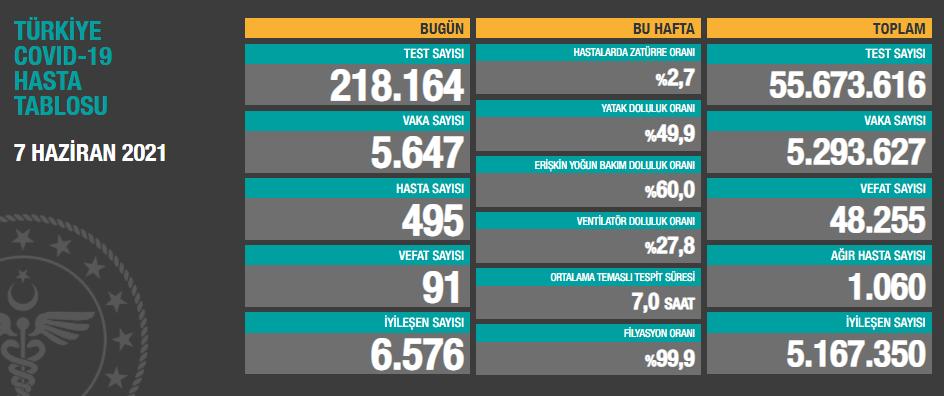 Türkiye'de son 24 saatte 5.647 koronavirüs vakası tespit edildi