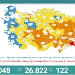 son-24-saatte-korona-virusten-122-kisi-hayatini-kaybetti-610ae5fdef6e2